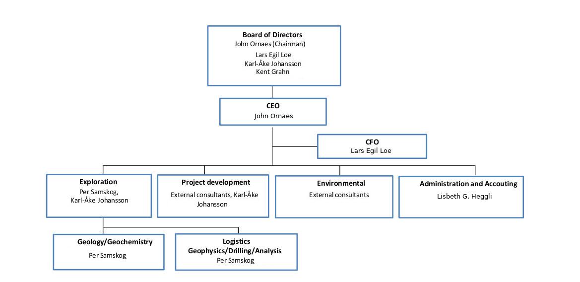 MetPro organisation
